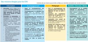 Missions élargies des CFA
